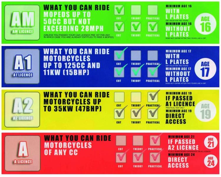 3DLD-licence-categories