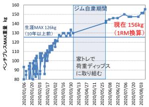 Improvement of bench-press MAX