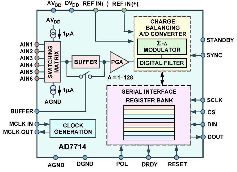 analog data acquisition system block diagram charging wiring high resolution 24 bit to digital ad7714 functional showing input multiplexers programmable gain amplifier and sigma delta