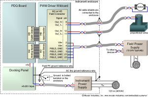 Preventing EMI and Reducing Noise from High Current PWM Signals