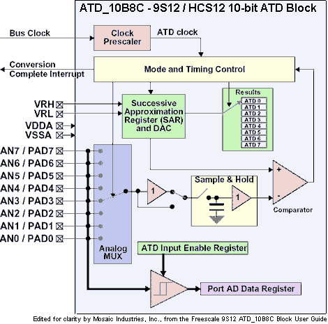 analog data acquisition system block diagram wabco c3 wiring freescale hcs12 mcu atd to digital converter for single and of the subsystem hc12 9s12 showing eight channels