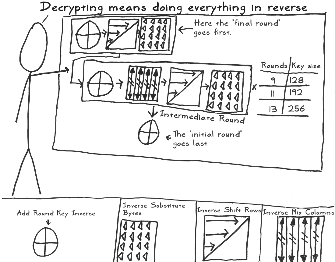 A Stick Figure Guide to the Advanced Encryption Standard (AES)