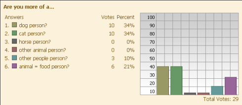 Results of Animaly poll