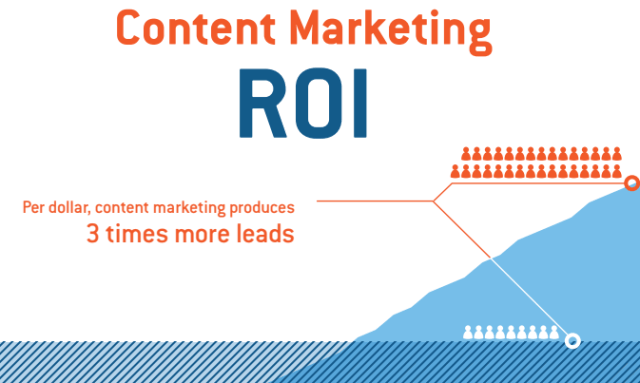 6 Key Components of a Successful Content Marketing Campaign