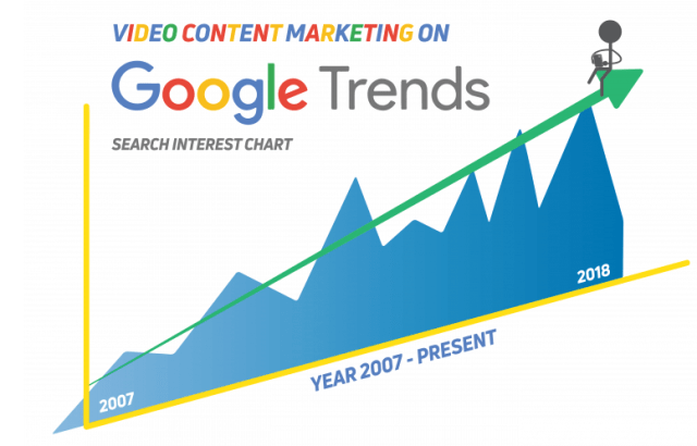 video search interest
