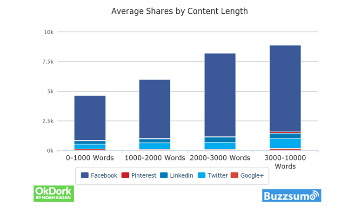 8 Powerful Ways To Get Your Blog Content Shared On Social Media