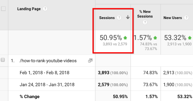 How to double your website traffic in 30 minutes or less