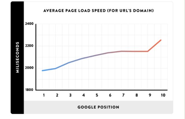 Page speed - Google ranking factor