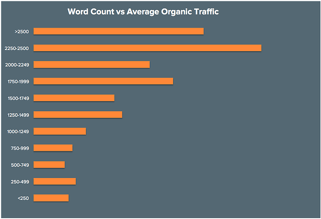word count - content length