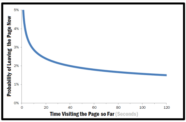 How can you increase the average time on page on your blog