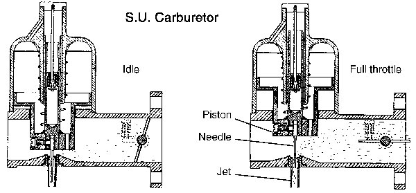 Carburetors - SU vs. Weber