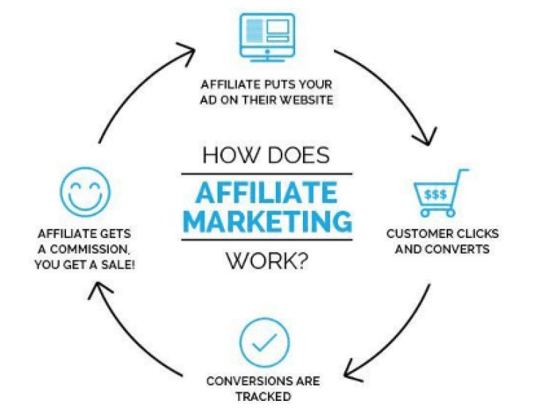 #Bloggers can make money through affiliate marketing.