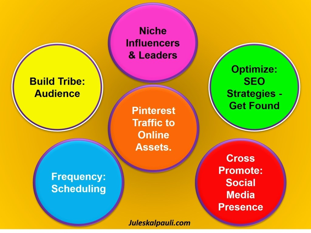 How to increase Pinterest traffic