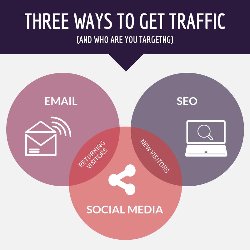 How to increase blog traffic organically #TrafficGen #OrganicTraffic