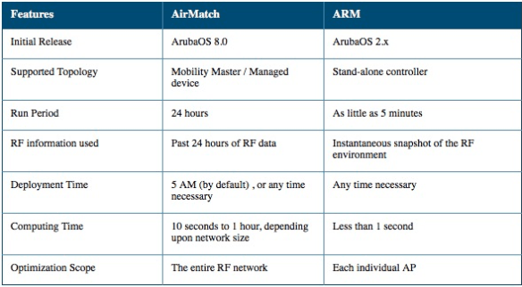 AirMatch and ARM Comparison