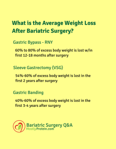 These and similar charts are floating around the internet original sources unknown but numbers seem to be consistent with several websites of also how much total weight will  lose after bariatric surgery mostly rh mostlyprotein