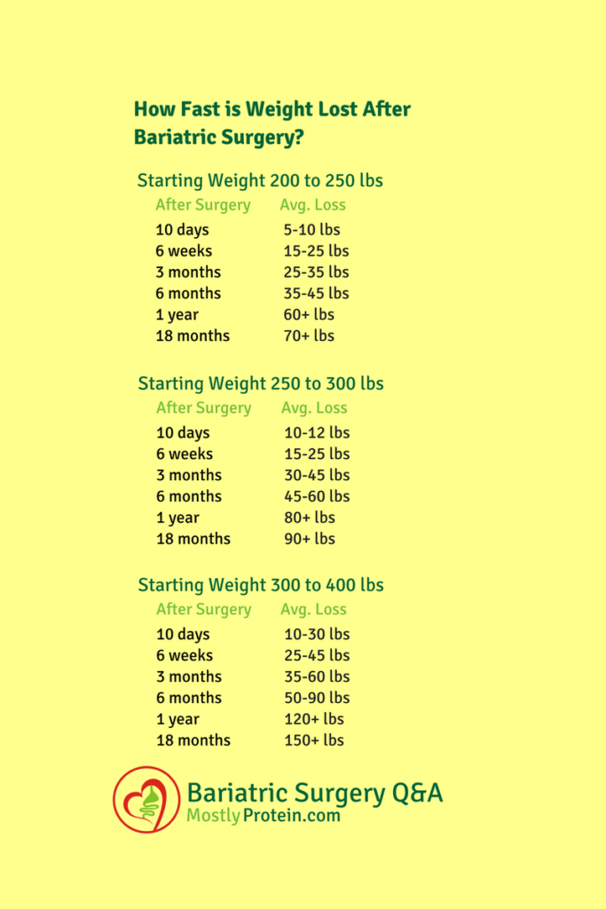 Charts To Help Lose Weight