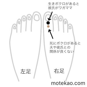 右足の親指にほくろがある女性