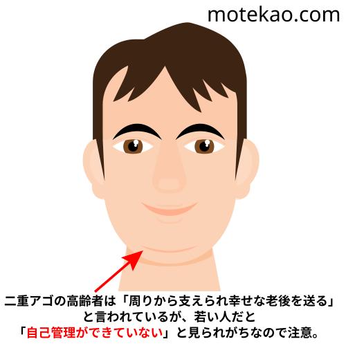 モテない男、顔の特徴「二重アゴ」