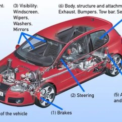 Vw Polo 6n Central Locking Wiring Diagram Basic 12 Volt Boat Mot Test Of Windscreen Visibility What Is Checked Testing Checks List On An Overview