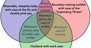Parenting Venn Diagram