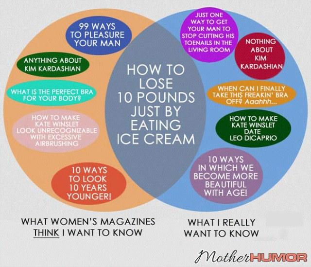 Funny Venn Diagram Women's Magazines