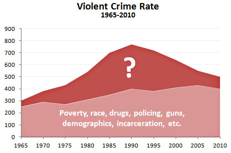 http://www.motherjones.com/files/blog_crime_baseline_lead_1.jpg