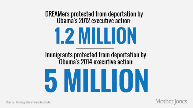 5 million views? Equal to the number of immigrants protected from deportation by President Obama's 2014 executive action, providing an enormous boost to the U.S. economy and reputation. Mother Jones image.