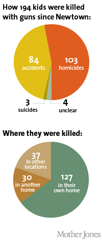 How and where 194 kids have been killed since Newtown. Infographics from Mother Jones.