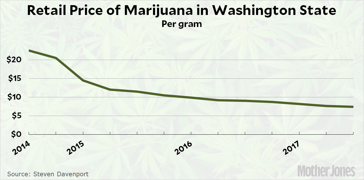 Chart of the Day: Marijuana Prices Have Plummeted in