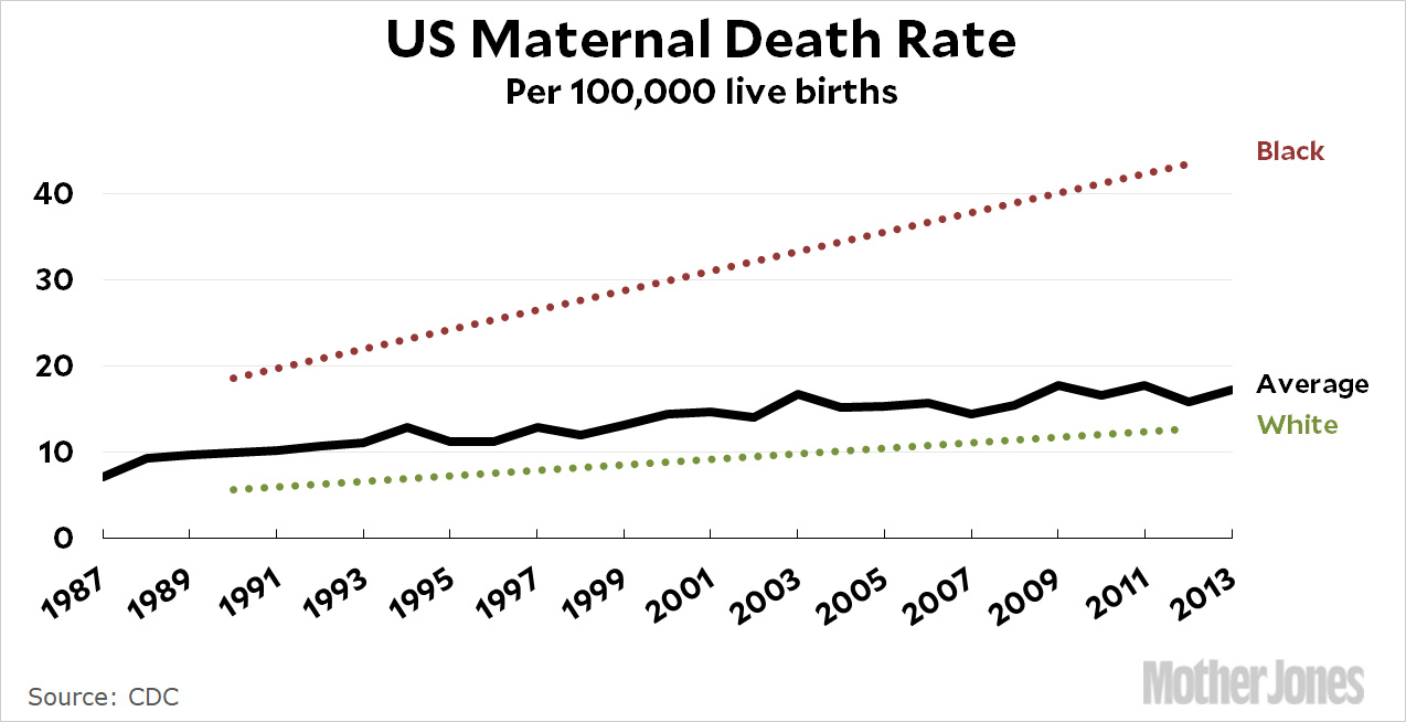 Death During Childbirth Has More Than Doubled in the Past
