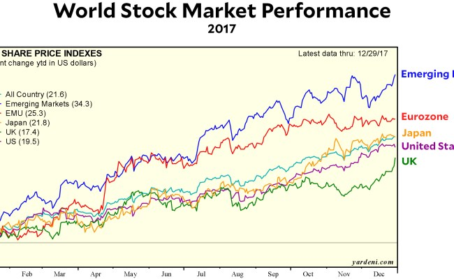 Raw Data World Stock Market Performance In 2017 Mother
