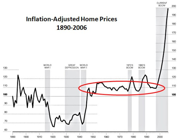 Chart of the Day Housing Prices Since WWII Mother Jones
