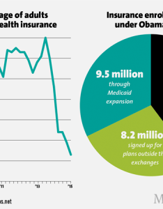 Number of adults without health insurance in million also obamacare stats republicans don   want you to see mother jones rh motherjones