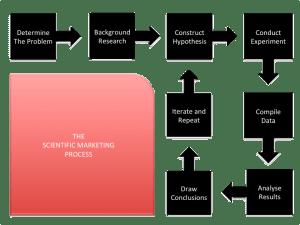 motherlode scientific marketing process