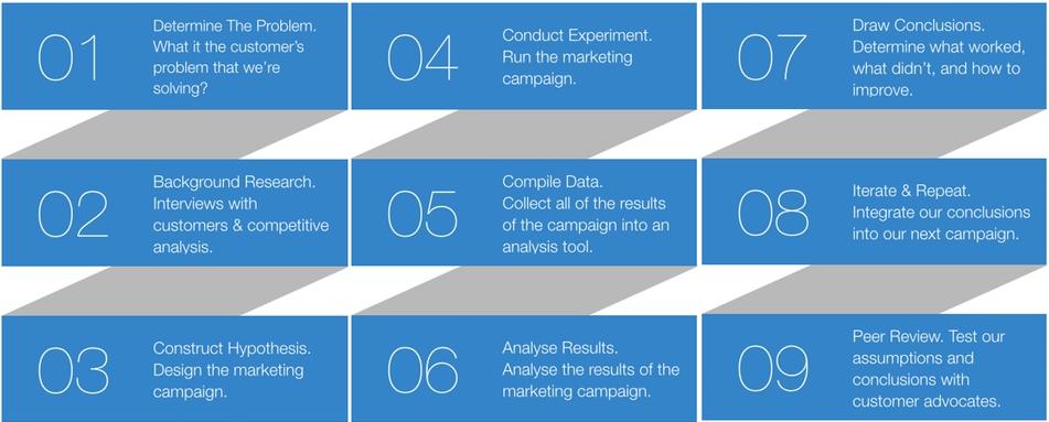 scientific marketing Flowchart 12