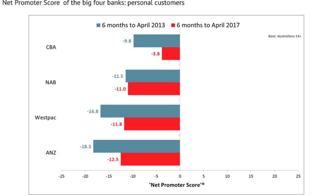 Net Promoter Scores vs Customer Satisfaction