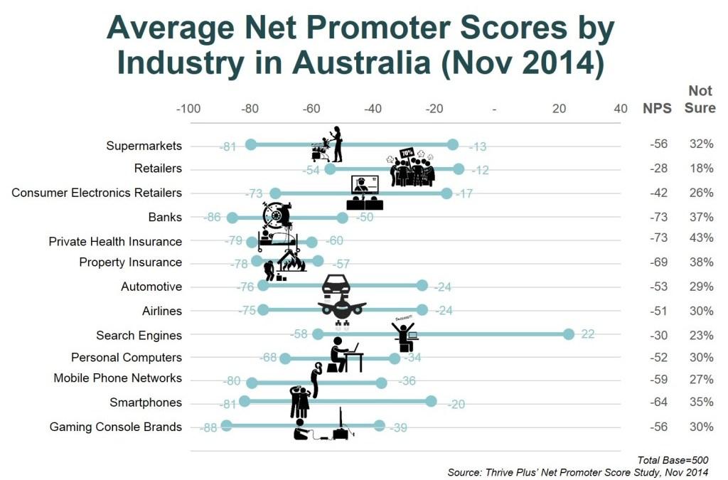 Australian Businesses Suck At Customer Service
