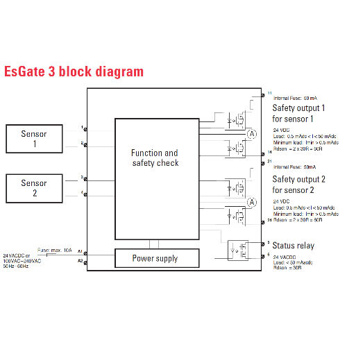 hight resolution of esgate switching units