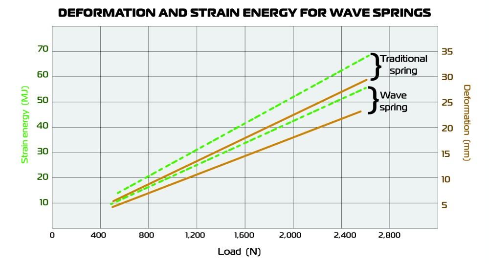 medium resolution of spring energy diagram