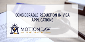 35% reduction in visa applications during March