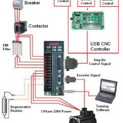Cnc Router Wiring Diagram Vehicle For Remote Start Fanuc Servo Diagrams Schematic Motor Brook Crompton