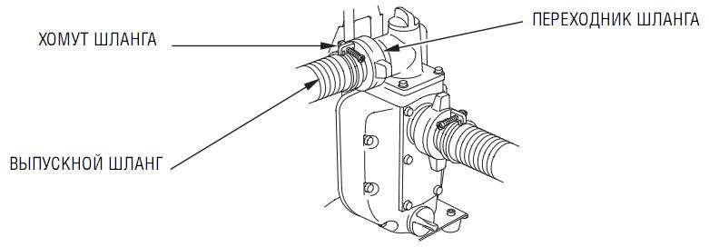 Присоединение напорного шланга к мотопомпе Honda WX 15 EX1.
