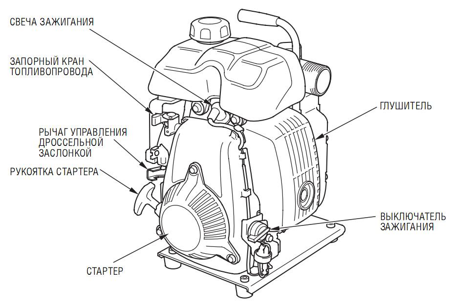 Основные узлы и детали Honda WX15 EX1.