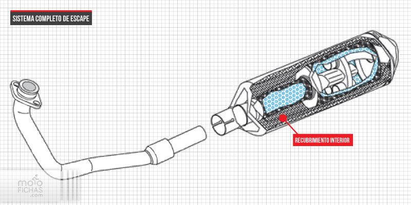 Prepara tu Kymco Super Dink 125: escapes y variadores