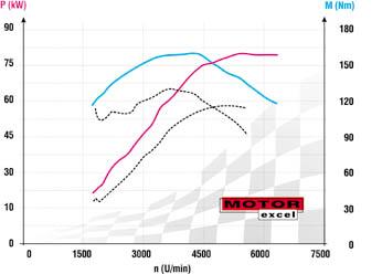 Grafy uprav Skoda Felicia 1.6MPI
