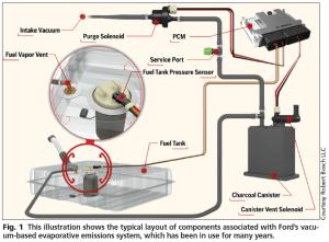Ford Edge Evap System Diagram  Wiring Diagram