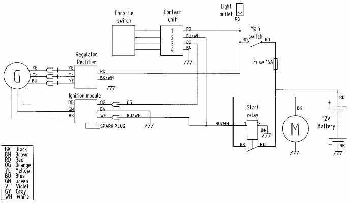 Husaberg  Motorcycle Manuals PDF, Wiring Diagrams & Fault