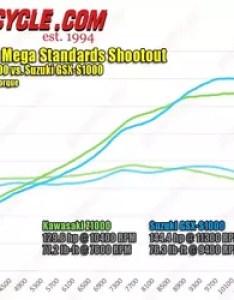 Japanese mega standards shootout also kawasaki  vs suzuki gsx  hp torque dyno rh motorcycle