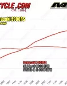 also kawasaki  rs hp torque dyno motorcycle rh